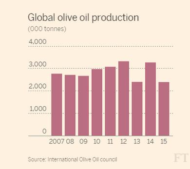 Prezzo dell'olio extravergine italiano ai massimi storici