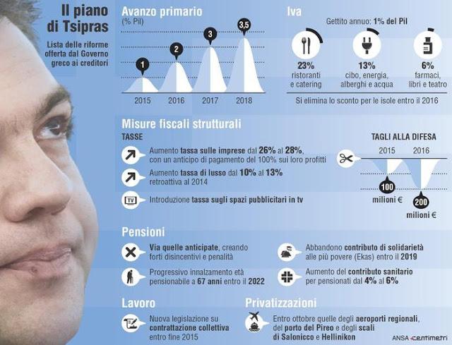 piano tsipras per salvare la grecia