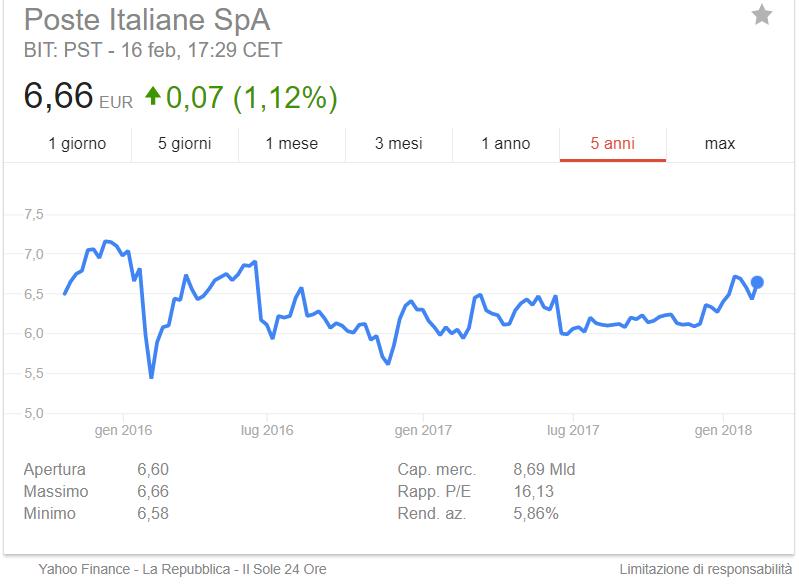 conviene comprare le azioni di poste italiane?