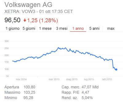 Richiami Volkswagen in Italia: numero e tipo motore e auto