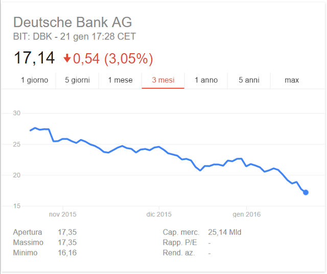 Deutsche Bank ultime novità: gravi perdite