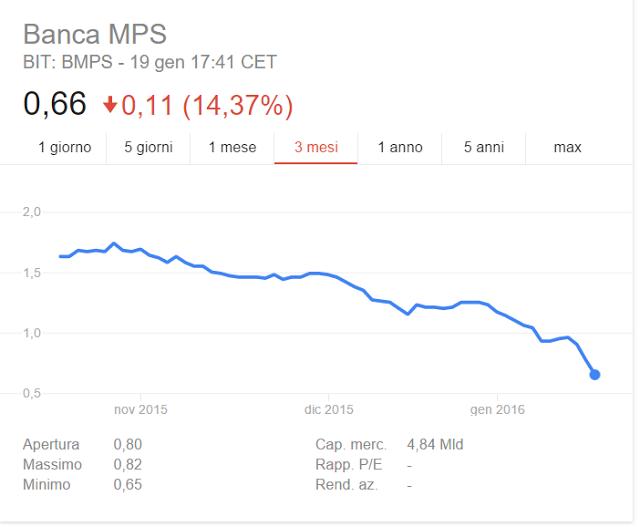 Monte dei paschi di siena e banche italiane arriva la bad - La banca piu conveniente per aprire un conto corrente ...