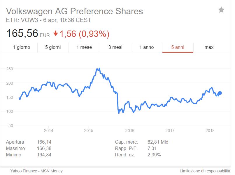 azioni volkswagen dividendo 2018