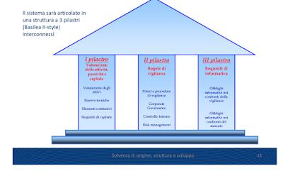Solvency II: il Bail In delle assicurazioni e fondi pensioni, come funziona e come difendersi