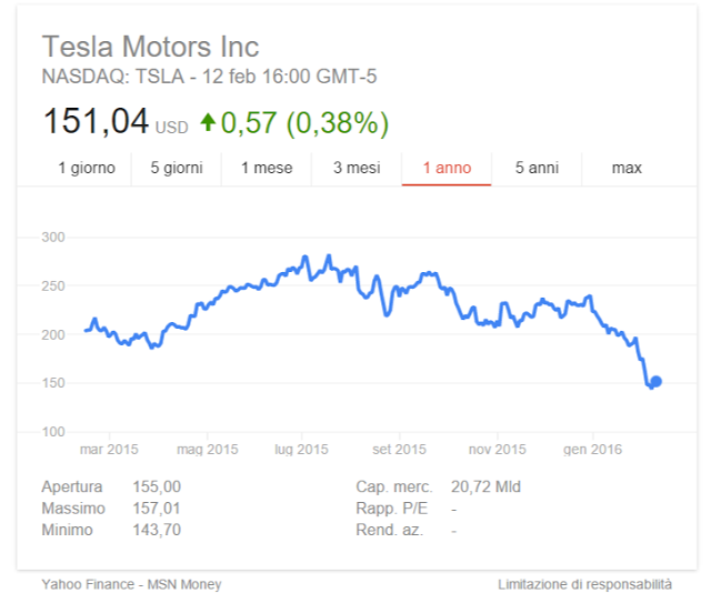 Quotazione azioni Tesla Motors
