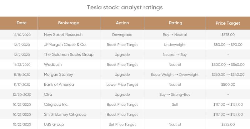 Comprare Azioni Tesla Conviene? Previsione Prezzo Titolo 2021 e Oltre