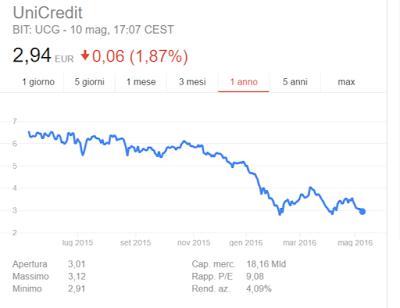 Dividendo Azioni Unicredit 2016, comprare o vendere?