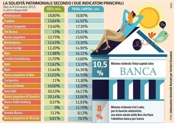 CET 1 RATIO Banche Italiane 2017 Cos'é a Cosa Serve