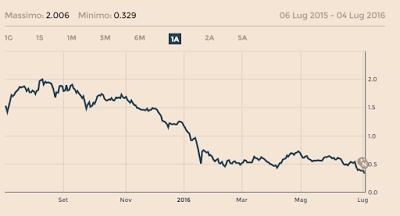 Aiuti alle Banche Italiane, conseguenze per investimenti e risparmi