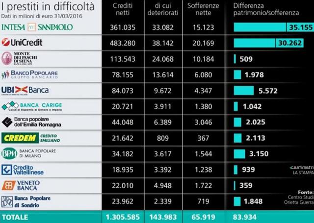 Banche italiane a rischio fallimento