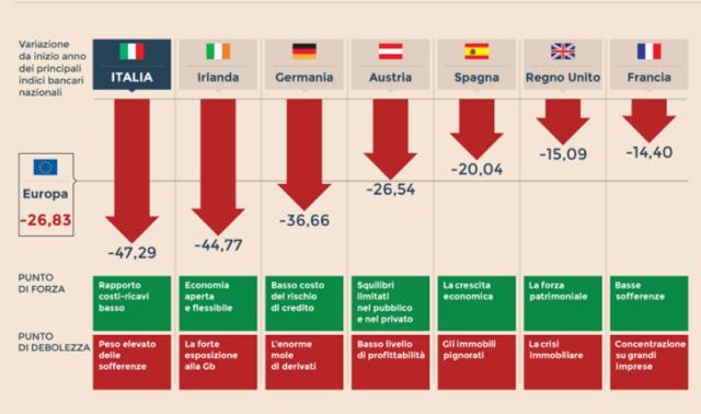 Banche italiane ed europee in crisi, ecco i motivi. E' sicuro tenere soldi nel conto corrente bancario?