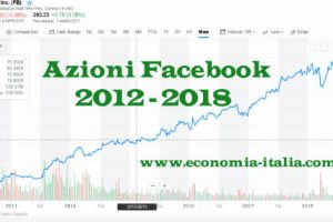 Azioni Facebook, Previsione Prezzo Dividendo: Conviene Comprare?