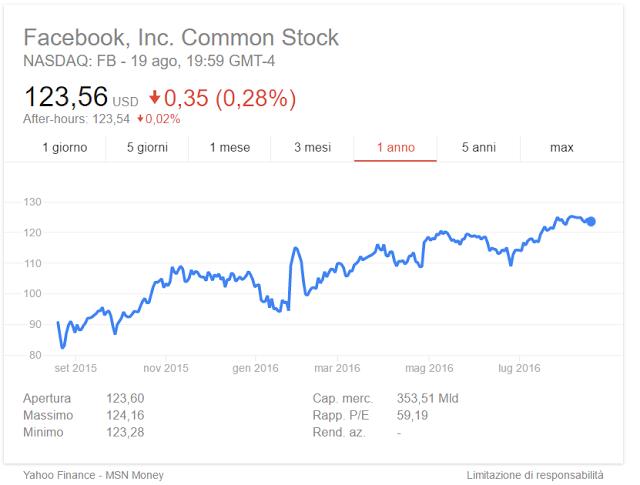 Comprare azioni Facebook oggi: dividendo, previsioni 2016, conviene investire?