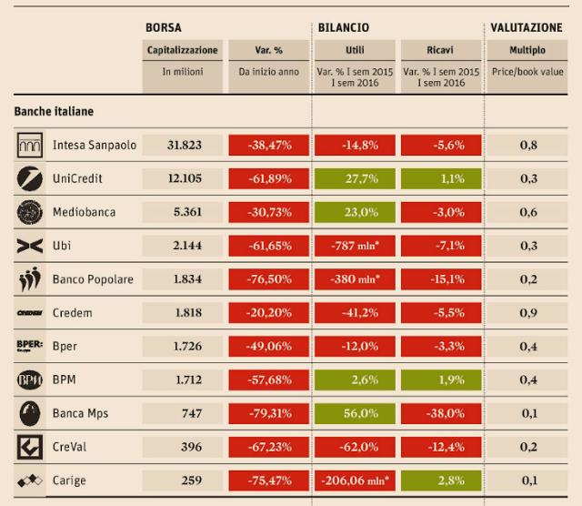 Bilanci banche italiane ed assicurazioni 2017 quotate in Borsa