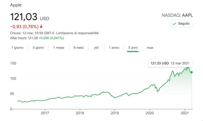 Azioni Apple: Conviene Investire in Apple nel 2021? Cosa Dovresti Sapere