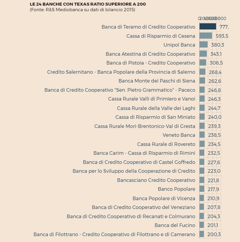 banche italiane rischio fallimento