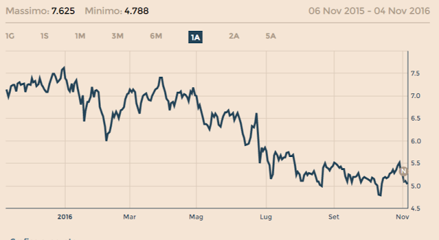 Azioni Finecobank 2019: Previsioni Prezzo Conviene investire?