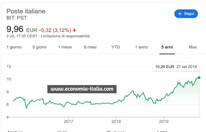 comprare azioni poste italiane conviene?
