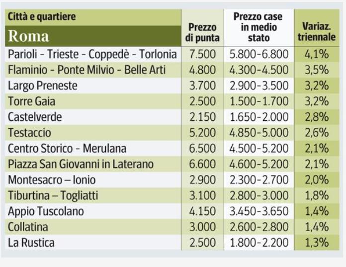prezzi delle case di roma