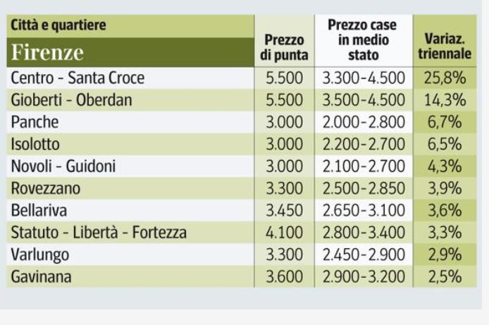 prezzo delle case a firenze al metro quadro per investimenti