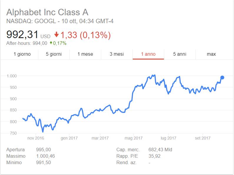 Azioni Google - Alphabet Inc., previsioni 2018, conviene investire?