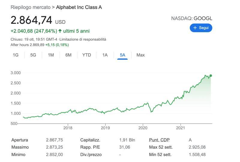prezzo azioni google