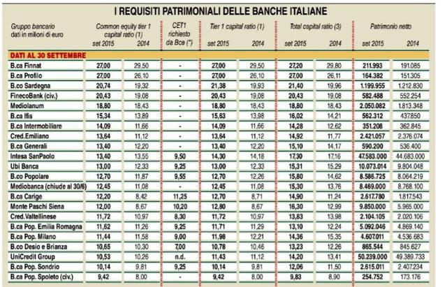 Banche più solide in italia