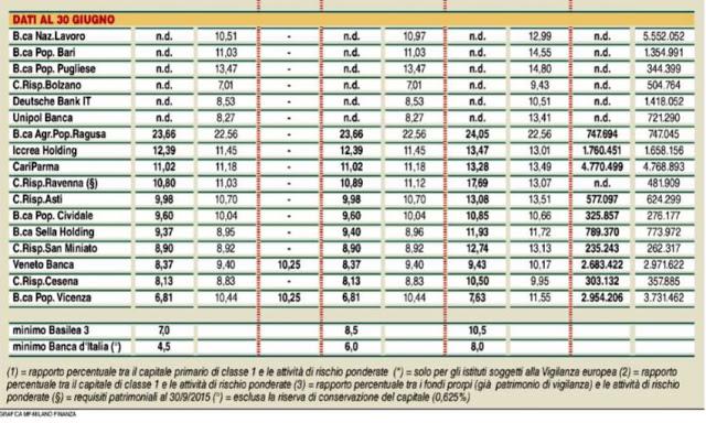 banche sicure e a rischio fallimento in italia