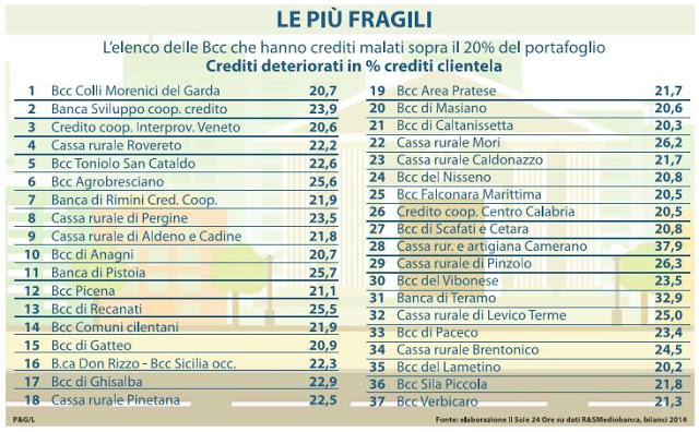Banche italiane di Credito Cooperativo a Rischio Default