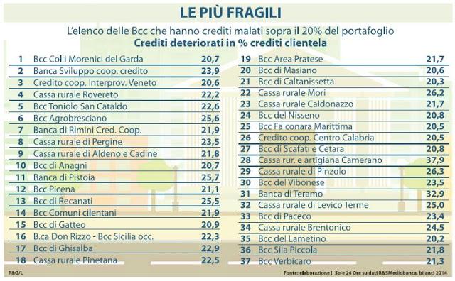 Banche Credito Cooperativo Rischio Default