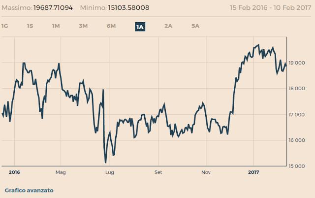 Borsa italiana oggi Febbraio 2017 in trend positivo
