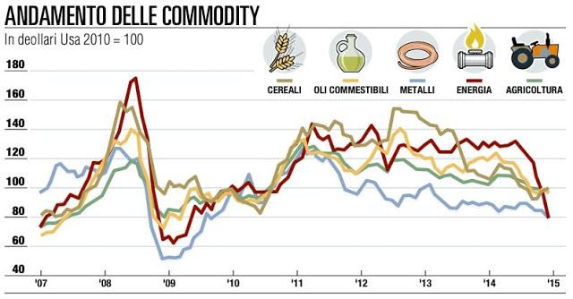 Investire in materie prime conviene? Le migliori commodities