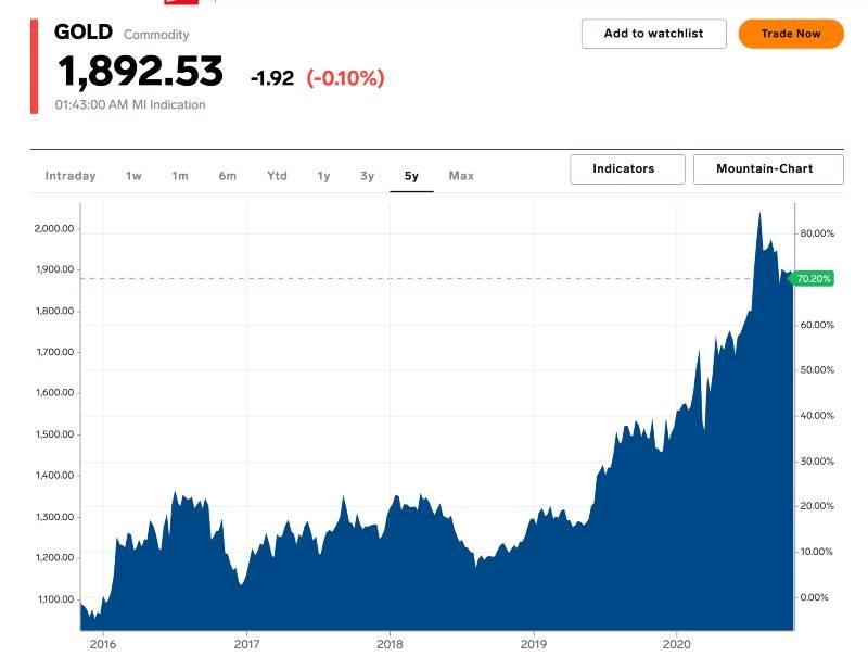 prezzo dell'oro oggi