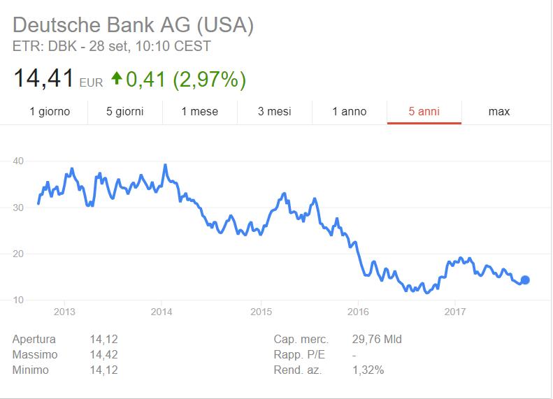 Conviene comprare azioni della deutsche bank?