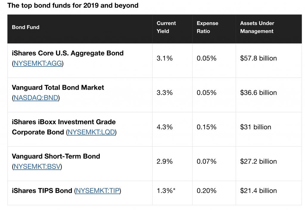 migliori obbligazioni 2019