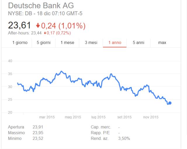 Prezzo Azioni Deutsche Bank