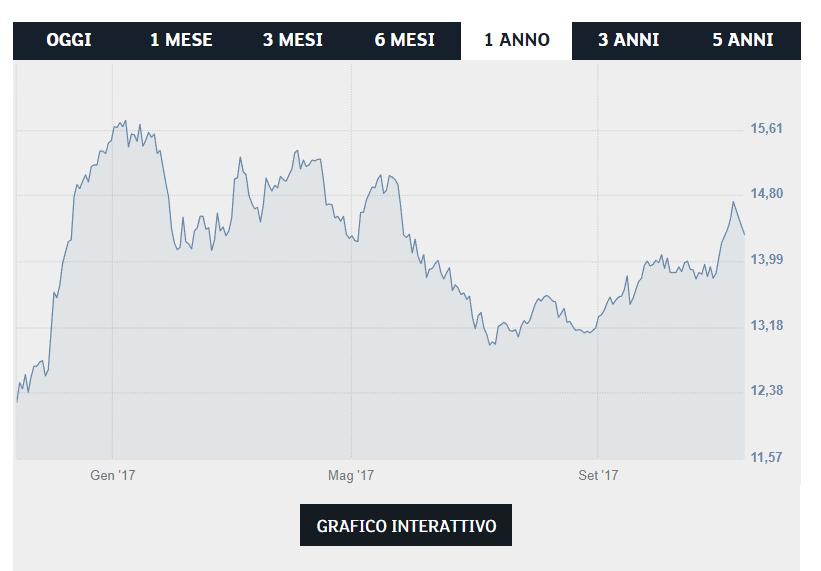 Azioni ENI: conviene comprare per investire?