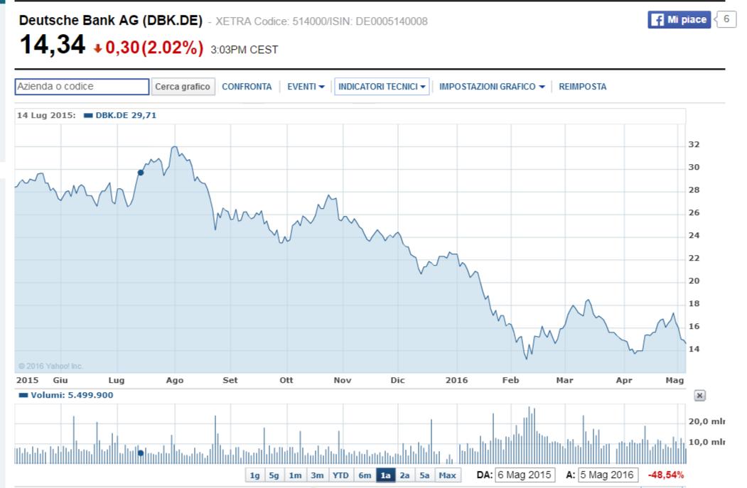 valore azioni deutsche bank