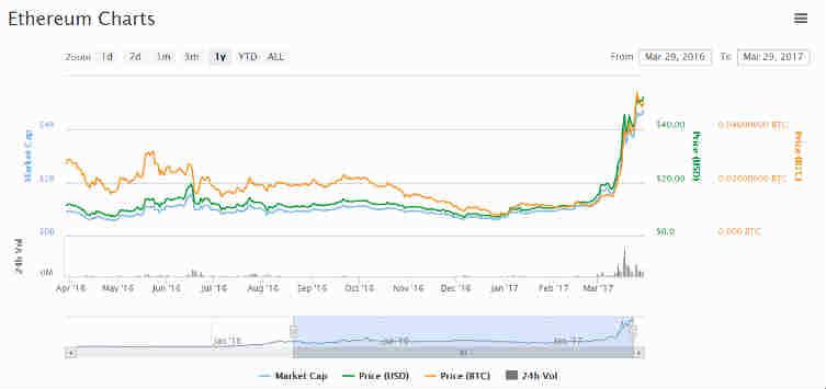 Primecoin share value history