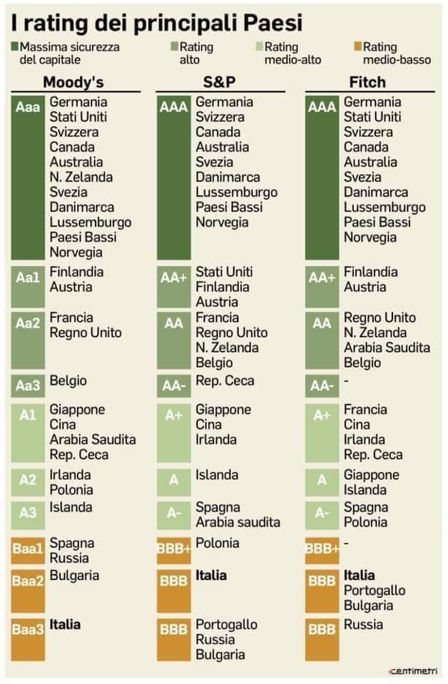 obbligazioni di stato rating dei vati stati
