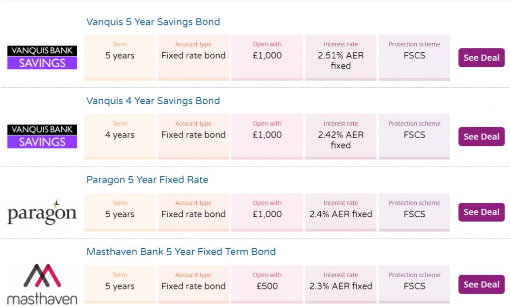Obbligazioni migliori con interessi più alti in questo periodo