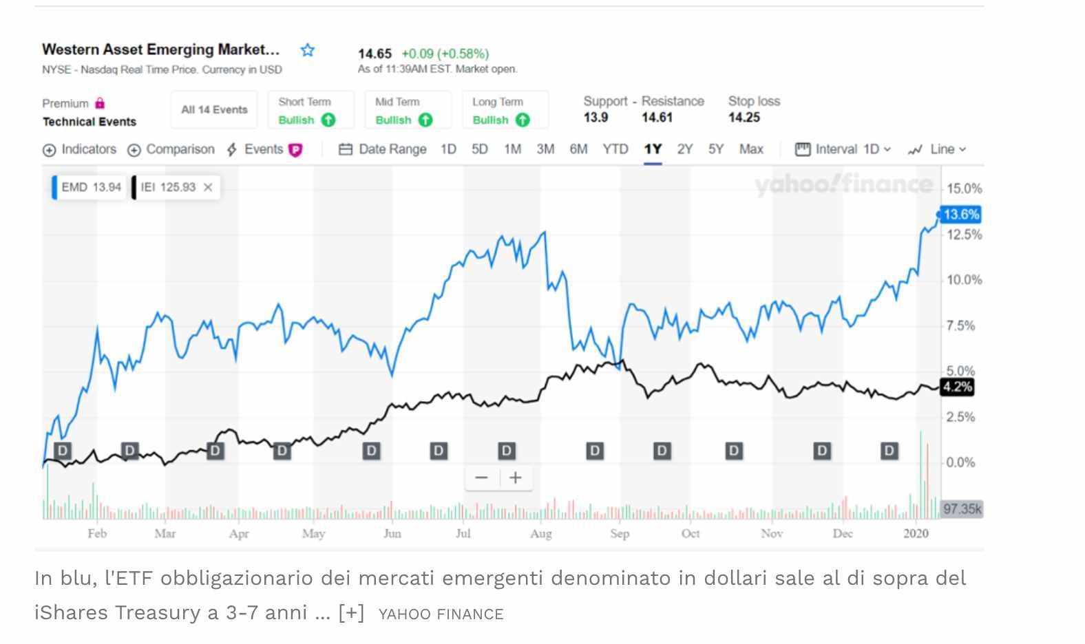 Obbligazioni Migliori da Comprare su cui Investire nel 2020