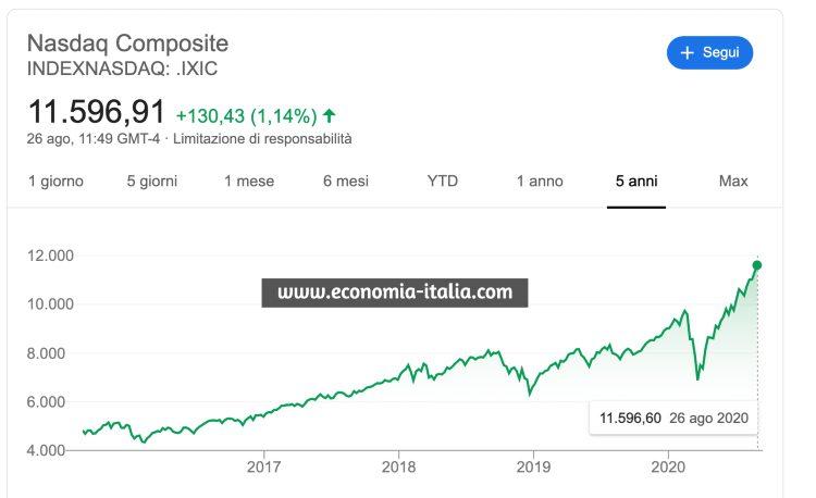 Quando comprare azioni in rialzo: i titoli azionari su cui investire