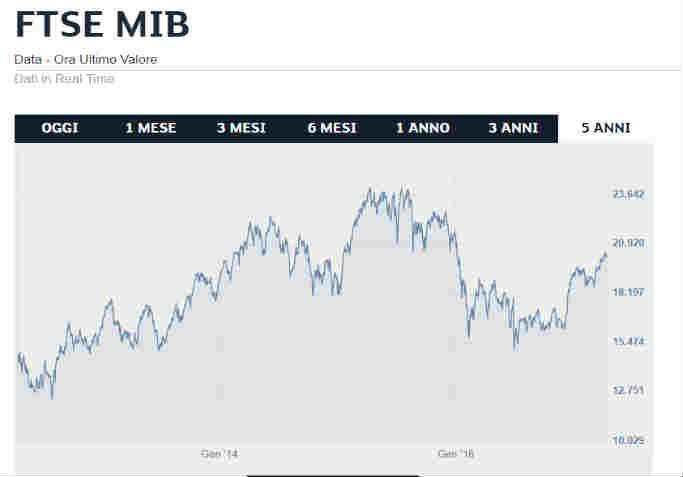 4f54886ef3 Quando comprare azioni al rialzo: i titoli azionari su cui investire