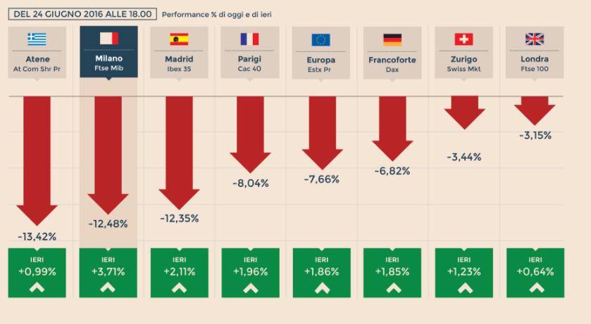 si puo diventare ricchi con il trading le reazioni dei principali mercati finanziari dopo i risultati del brexit