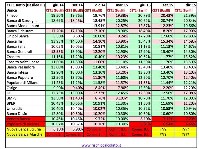 Banche Italiane Migliori 2019 Le Banche Pi 249 Sicure In Italia