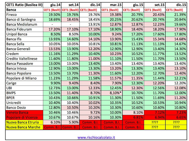 banche italiane migliori elenco