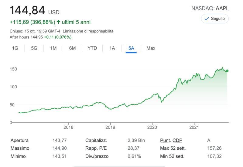 migliori azioni da comprare: azioni apple