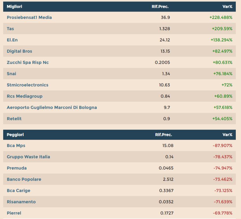 Milano finanza forex euro dollaro