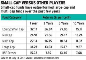 migliori fondi di investimento small cap